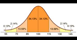 IQ-fördelning enligt Wechsler