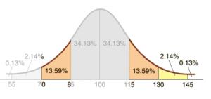 Fördelning svagbegåvning-särbegåvning utifrån Wechslers IQ-fördelningskurva